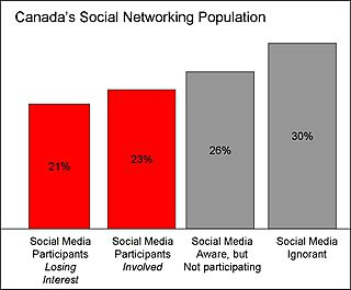 Socialmediachart