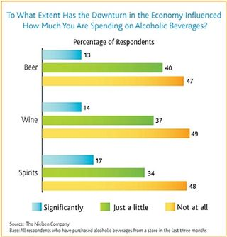 Nielsen-alcohol-economic-downturn-influence-on-spending