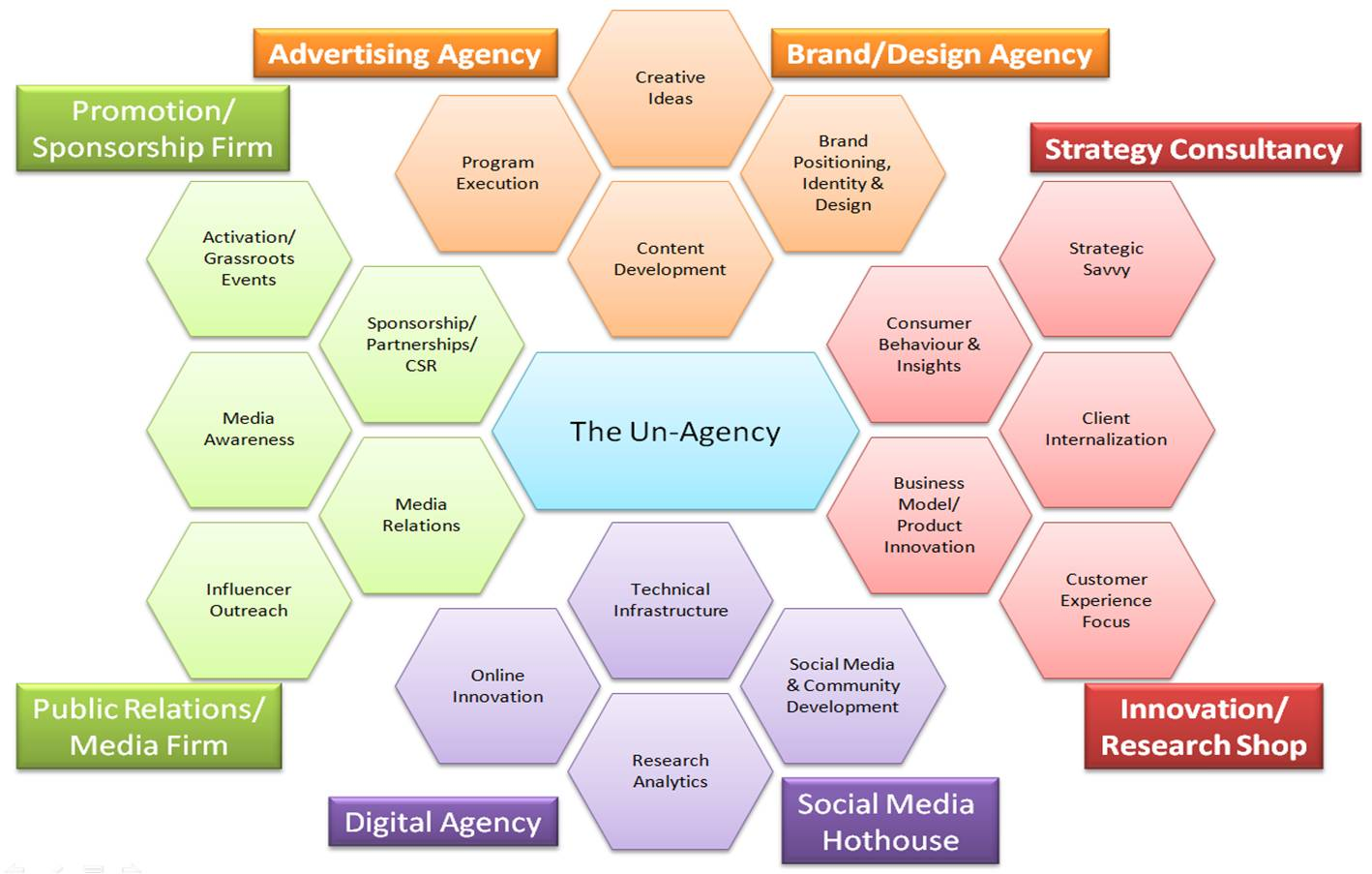 Image result for marketing agency roles