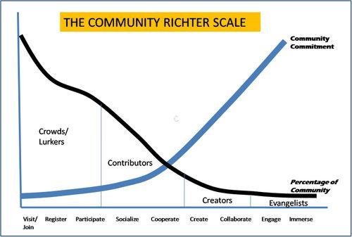 Communityrichter