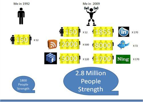 Peoplestrength