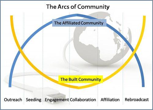 Thearcsofcommunity