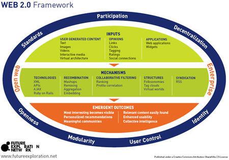 Web2_framework_p1
